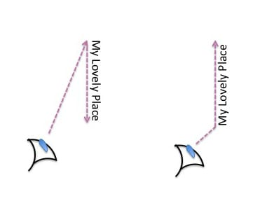 Diagram featuring two sets of text arranged vertically - one reading top to bottom the other bottom to top. An eye graphic is placed at the bottom of each with a dotted line and arrow shows the viewing trajectory
